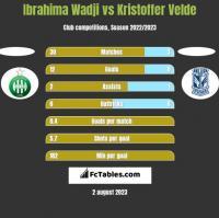 Ibrahima Wadji vs Kristoffer Velde h2h player stats