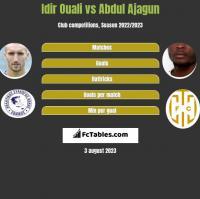 Idir Ouali vs Abdul Ajagun h2h player stats
