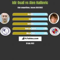 Idir Ouali vs Alen Halilovic h2h player stats