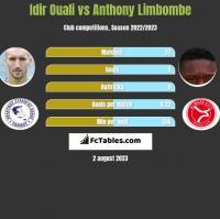 Idir Ouali vs Anthony Limbombe h2h player stats