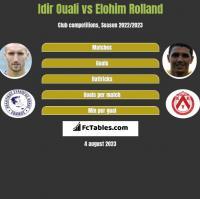 Idir Ouali vs Elohim Rolland h2h player stats