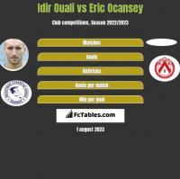 Idir Ouali vs Eric Ocansey h2h player stats