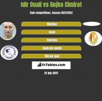 Idir Ouali vs Gojko Cimirot h2h player stats