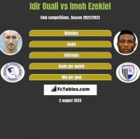 Idir Ouali vs Imoh Ezekiel h2h player stats