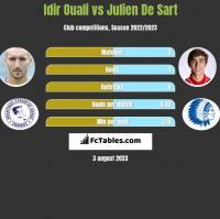 Idir Ouali vs Julien De Sart h2h player stats