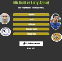 Idir Ouali vs Larry Azouni h2h player stats