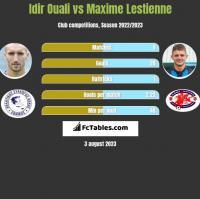 Idir Ouali vs Maxime Lestienne h2h player stats