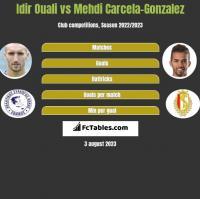 Idir Ouali vs Mehdi Carcela-Gonzalez h2h player stats