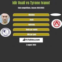 Idir Ouali vs Tyrone Ivanof h2h player stats