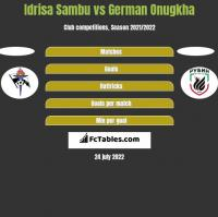 Idrisa Sambu vs German Onugkha h2h player stats