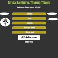 Idrisa Sambu vs Thierno Thioub h2h player stats