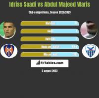 Idriss Saadi vs Abdul Majeed Waris h2h player stats
