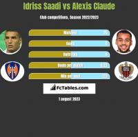 Idriss Saadi vs Alexis Claude h2h player stats