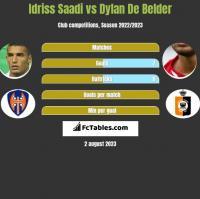 Idriss Saadi vs Dylan De Belder h2h player stats