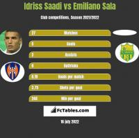 Idriss Saadi vs Emiliano Sala h2h player stats