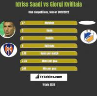 Idriss Saadi vs Giorgi Kvilitaia h2h player stats