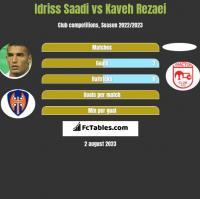 Idriss Saadi vs Kaveh Rezaei h2h player stats