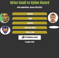 Idriss Saadi vs Kylian Hazard h2h player stats