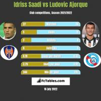 Idriss Saadi vs Ludovic Ajorque h2h player stats