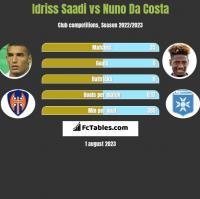 Idriss Saadi vs Nuno Da Costa h2h player stats