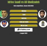 Idriss Saadi vs Ali Gholizadeh h2h player stats