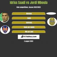 Idriss Saadi vs Jordi Mboula h2h player stats