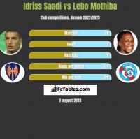 Idriss Saadi vs Lebo Mothiba h2h player stats