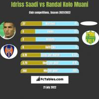 Idriss Saadi vs Randal Kolo Muani h2h player stats