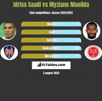 Idriss Saadi vs Myziane Maolida h2h player stats