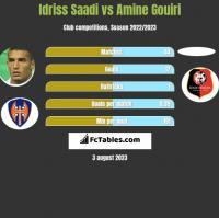 Idriss Saadi vs Amine Gouiri h2h player stats