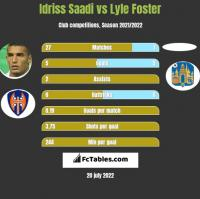 Idriss Saadi vs Lyle Foster h2h player stats