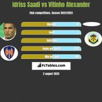 Idriss Saadi vs Vitinho Alexander h2h player stats