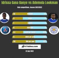 Idrissa Gana Gueye vs Ademola Lookman h2h player stats