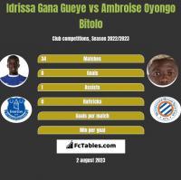 Idrissa Gana Gueye vs Ambroise Oyongo Bitolo h2h player stats
