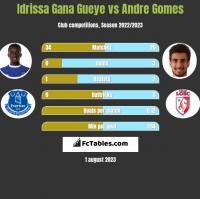 Idrissa Gana Gueye vs Andre Gomes h2h player stats