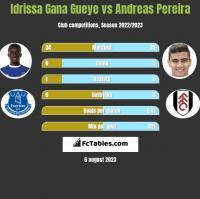 Idrissa Gana Gueye vs Andreas Pereira h2h player stats