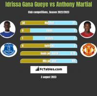 Idrissa Gana Gueye vs Anthony Martial h2h player stats