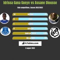 Idrissa Gana Gueye vs Assane Diousse h2h player stats