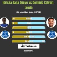 Idrissa Gana Gueye vs Dominic Calvert-Lewin h2h player stats