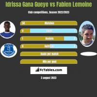Idrissa Gana Gueye vs Fabien Lemoine h2h player stats