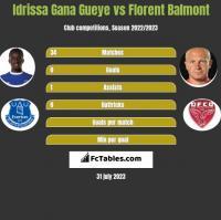Idrissa Gana Gueye vs Florent Balmont h2h player stats