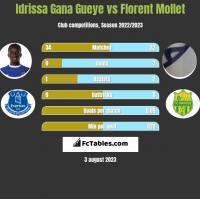 Idrissa Gana Gueye vs Florent Mollet h2h player stats