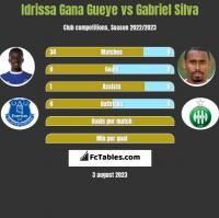 Idrissa Gana Gueye vs Gabriel Silva h2h player stats