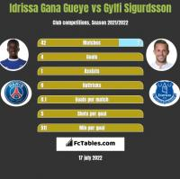 Idrissa Gana Gueye vs Gylfi Sigurdsson h2h player stats