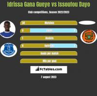 Idrissa Gana Gueye vs Issoufou Dayo h2h player stats