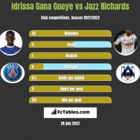 Idrissa Gana Gueye vs Jazz Richards h2h player stats