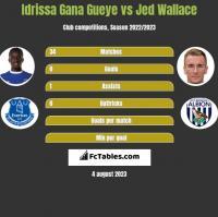 Idrissa Gana Gueye vs Jed Wallace h2h player stats