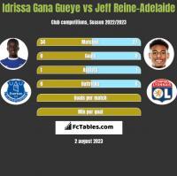 Idrissa Gana Gueye vs Jeff Reine-Adelaide h2h player stats