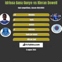 Idrissa Gana Gueye vs Kieran Dowell h2h player stats