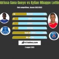 Idrissa Gana Gueye vs Kylian Mbappe Lottin h2h player stats